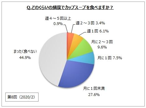 【カップスープに関するアンケート調査】「具だくさん」は2015年以降増加傾向!