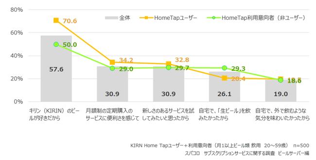 KIRIN Home Tap(キリンホームタップ)